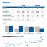 Real Estate Market Report for Mancos Colorado, August 2016