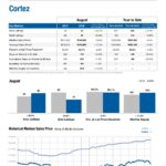Real Estate Market Report for Cortez Colorado, August 2016