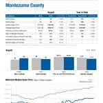 Real Estate Market Report for Montezuma County Colorado, August 2016